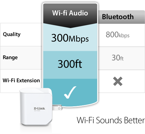 Control Audio with Iphone