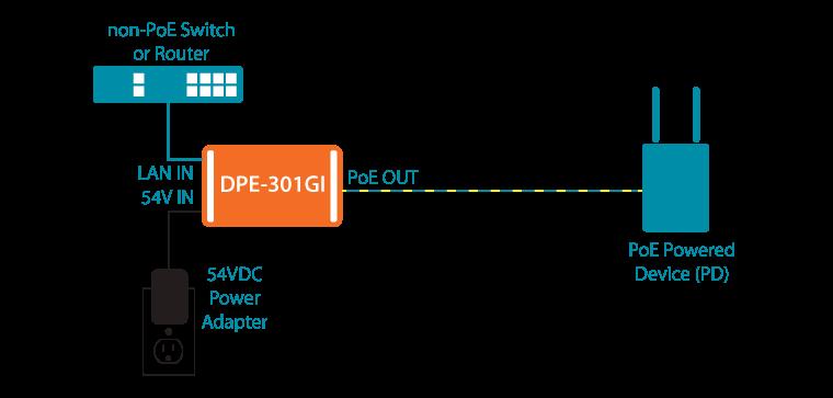 DPE-301GI