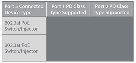 DGS-1100-05PD TABLE 450x209