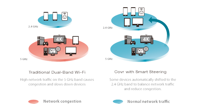 D-Link COVR-2202 Tri-Band Wi-Fi Mesh Whole home system